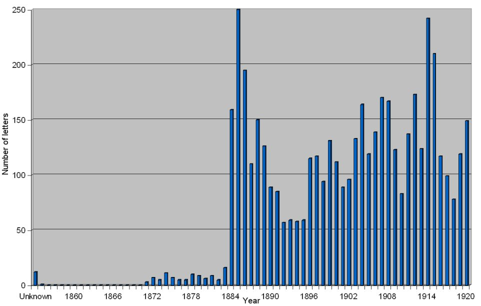 Number of Olive Schreiner letters against year of writing
